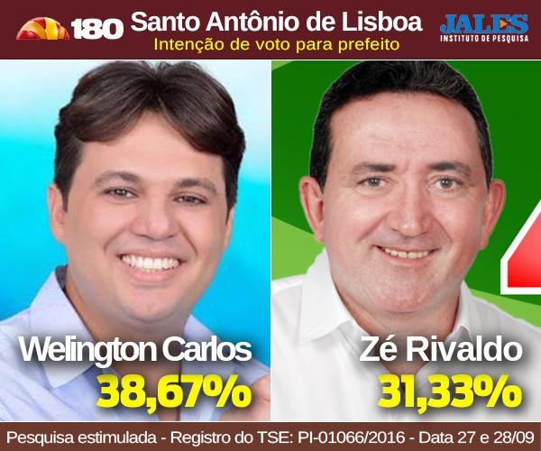 SENADO: WILSON 31%, CIRO 28% Marcos Melo Política Dinâmica