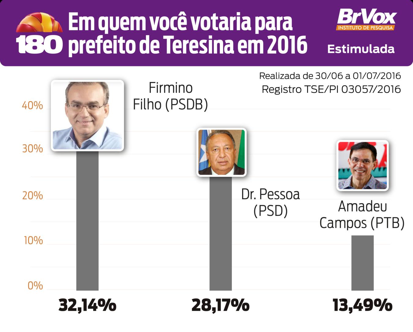 BrVoxTeresina:Firmino tem 32%, Dr Pessoa 28% e Amadeu