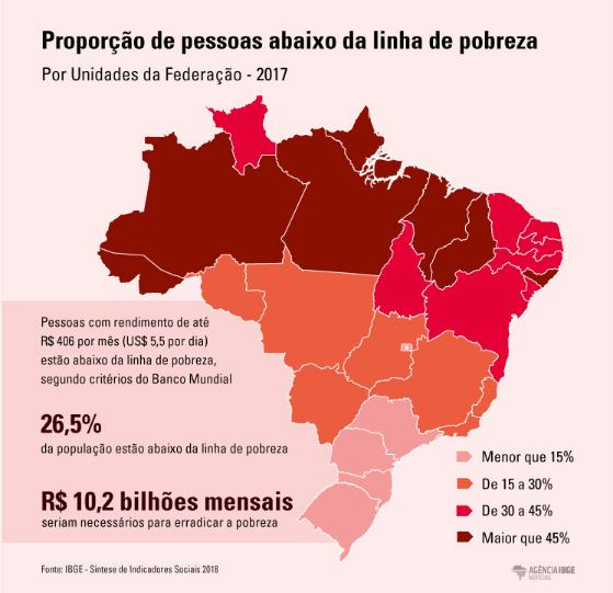 Dados e Gráficos: Agência IBGE