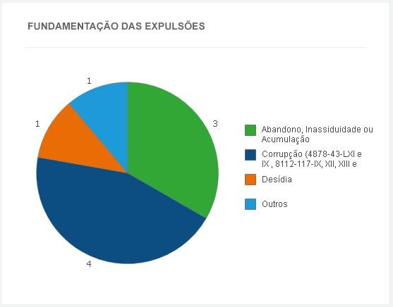 Reprodução de gráfico de relatório da CGU