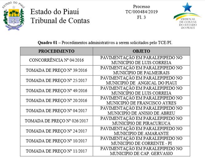 Lista das obras com recursos do FINISA I tocadas pela pasta do Turismo