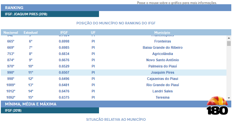 Joaquim em 11º lugar.
