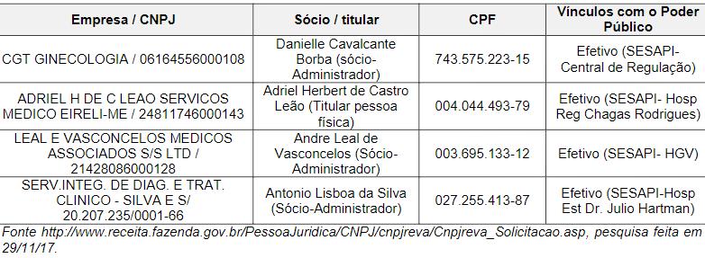 _Fonte: (TCE: Piauí)