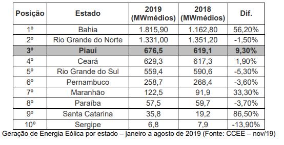 Piauí é terceiro maior gerador de energia eólica do Brasil; 60 parques em operação 2
