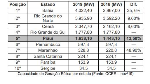 Piauí é terceiro maior gerador de energia eólica do Brasil; 60 parques em operação 3