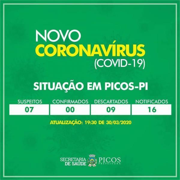 Notificação do Civid-19 em Picos
