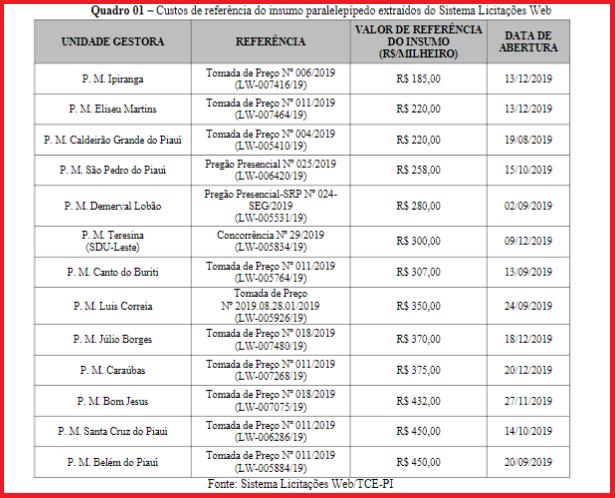 _A preços que chegam a R$ 180