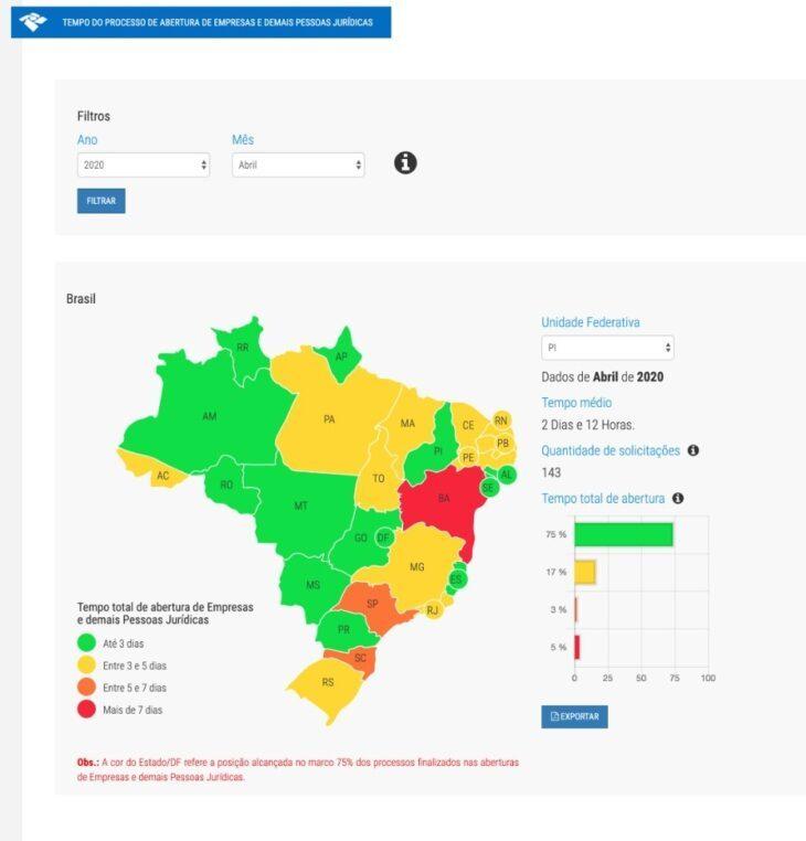 O ranking da Redesim aponta os estados mais céleres para formalizar um negócio no Brasil.