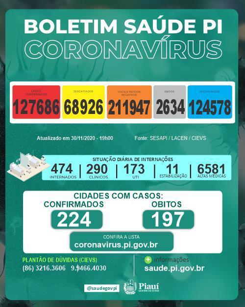 Sesapi: PI registra 10 mortes e mais 672 casos de Covid-19 nas últimas 24 horas