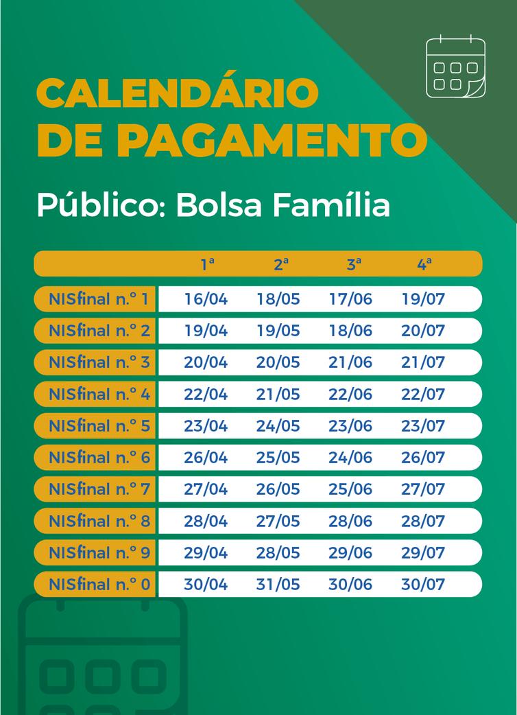 Calendário de pagamento das parcelas do auxílio emergencial para beneficiários do Bolsa Família