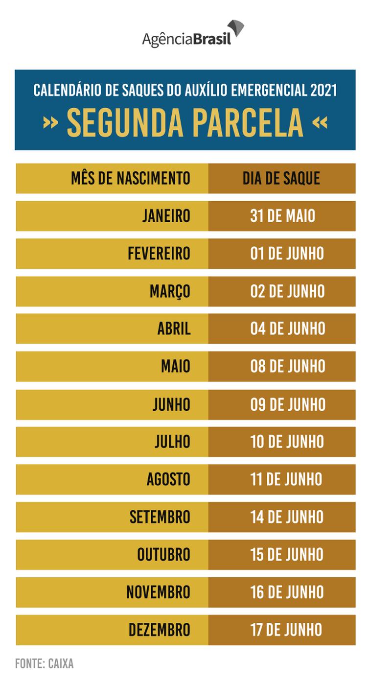 Calendário mostra os dias para o saque da segunda parcela do auxílio emergencial 2021