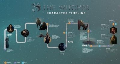 Thumb the witcher netflix revela linha do tempo da primeira temporada 09012020082356082