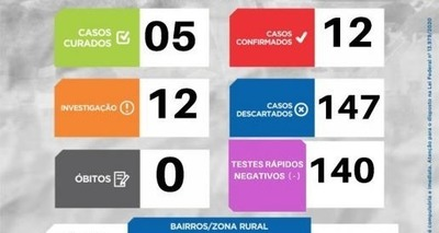 Thumb em brasileira aumenta para 12 o numero de casos confirmados de covid 19 170